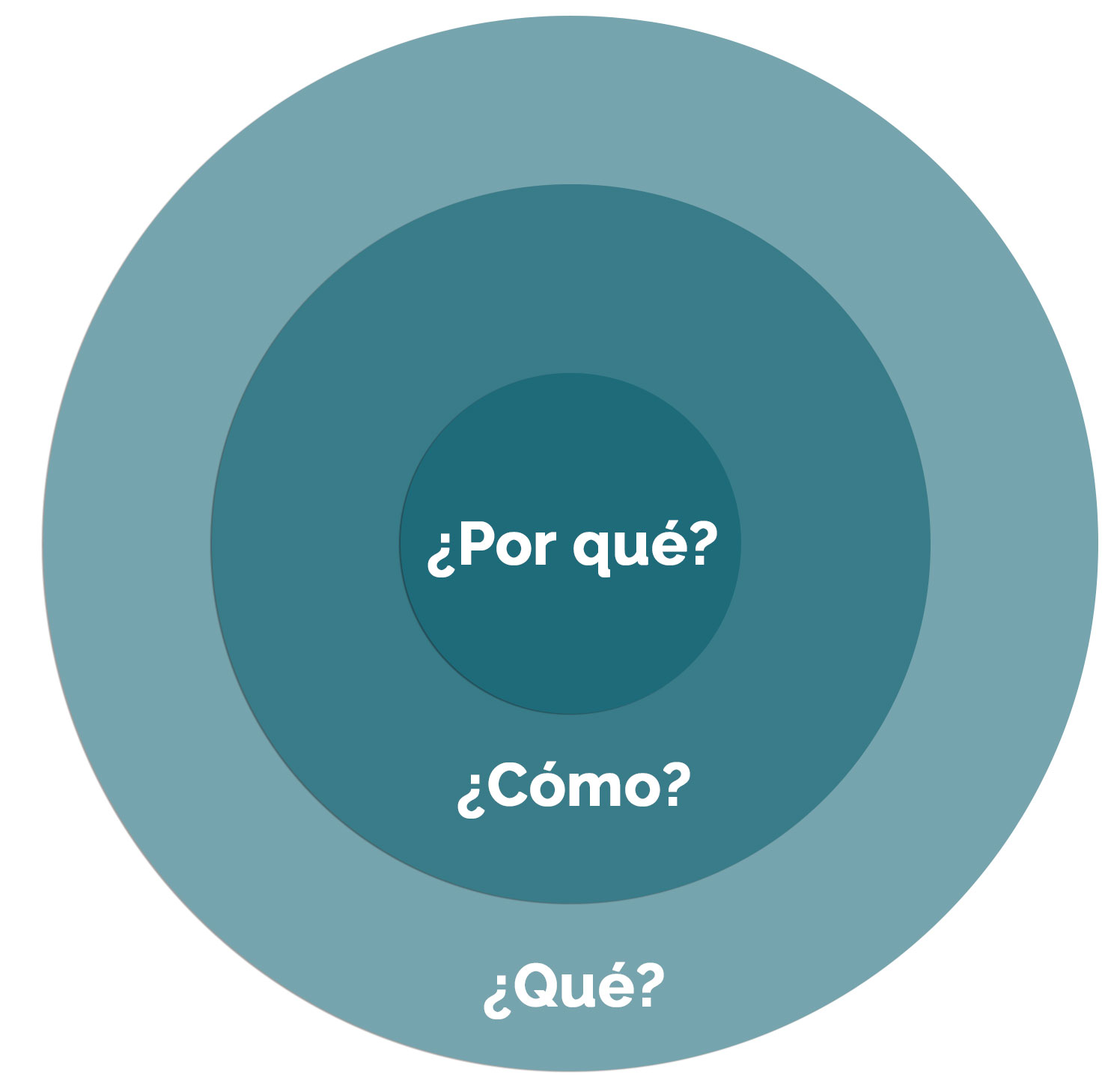 """Círculo Áureo sugerido por Simon Sinek en su libro, """"¿Por qué?"""""""